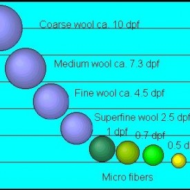 Microfiber Texturing
