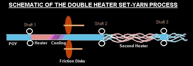Double Heater Set Yarn